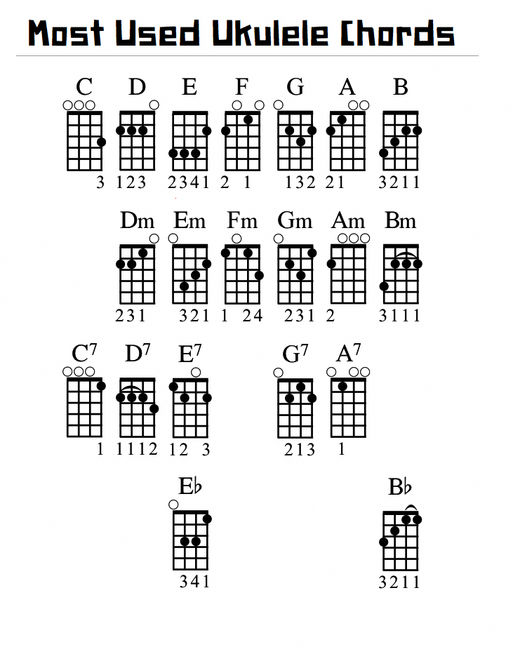 From the ukulelehunt.com Rearranged for easy reference. #