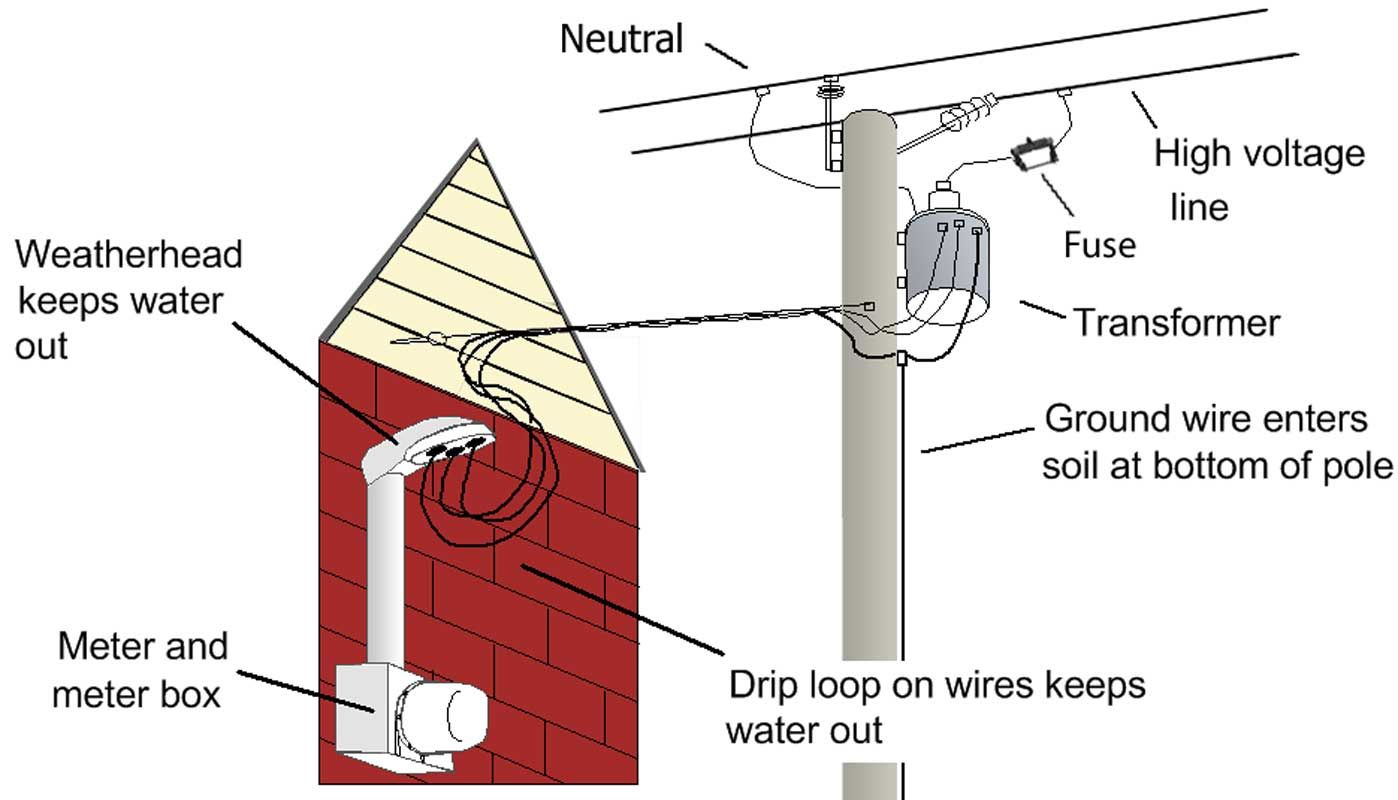 Electricity-from-the-pole-9.jpg (1398×800)   Electrical   Pinterest