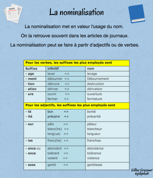 Infographie : la nominalisation