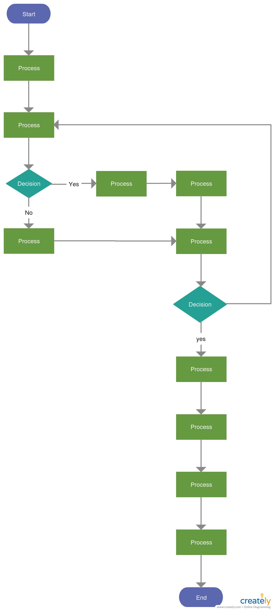 Vertical flowchart template editable online shopping to visualize your process flow and make improvements them also rh pinterest