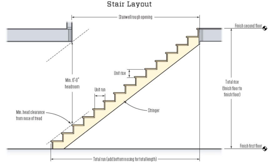 Headroom Is Often The Limiting Factor For A Given Stair