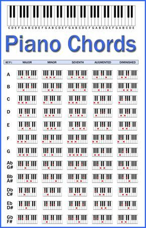 Piano Chords Chart By Skcin7iantart On Deviantart A Few