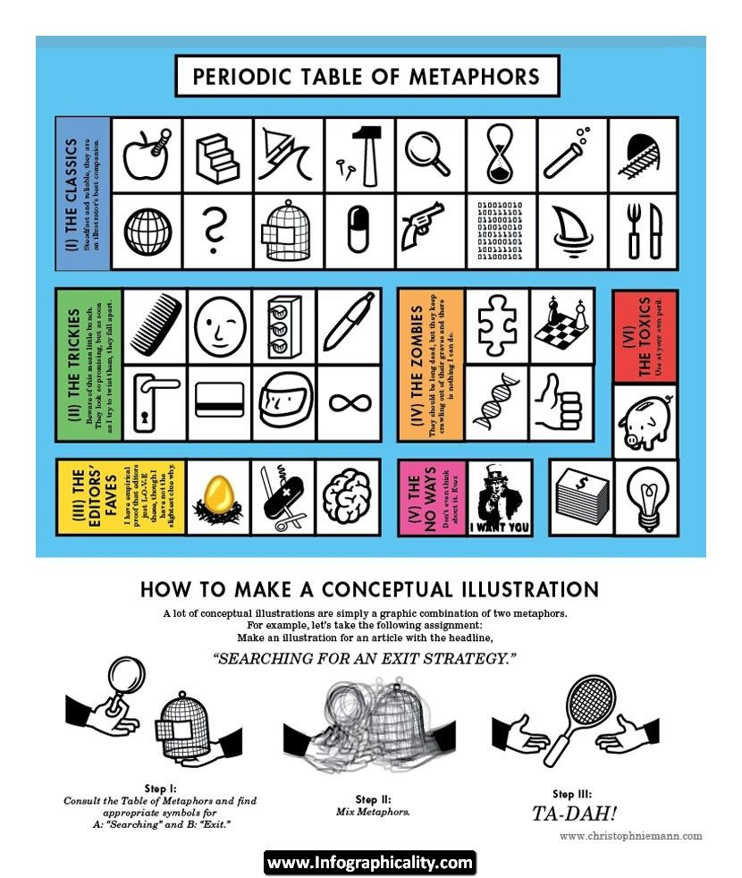 Table of Metaphors www.infographicality.com.jpg (830×982)