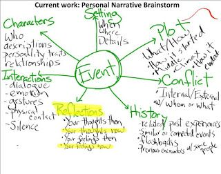 how to write a personal narrative essay mind map