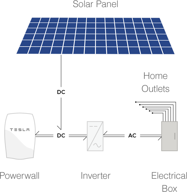 The Future Is Here Introducing The Telsa Powerpack Solar Panels Green Energy Solar Solar