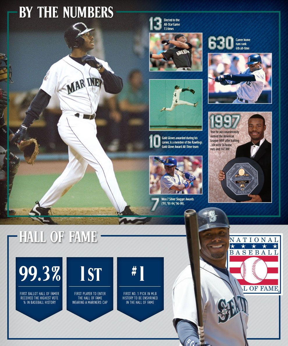 d4e23be4bc WOW! Griffey Hall of Fame weekend. | Ken Griffey Jr. | Baseball, Ken ...