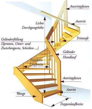 treppenbeschreibung und fachbegriffe von treppenbauteilen technik treppe treppen abc. Black Bedroom Furniture Sets. Home Design Ideas