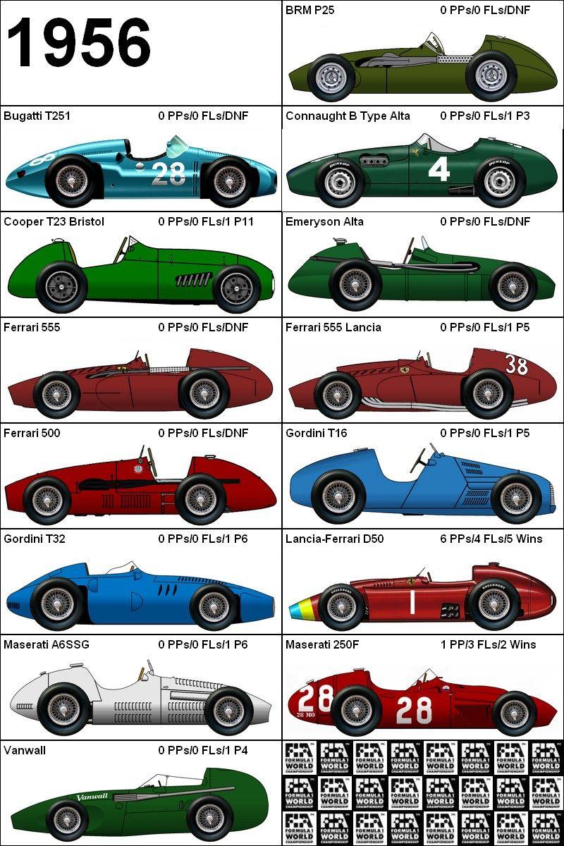 Formula One Grand Prix 1956 Cars