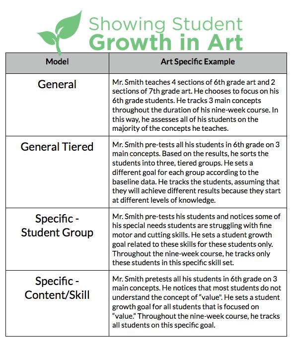 Elementary School National Curriculum: A Sample SLO For Art Teachers (The Art Of Education)