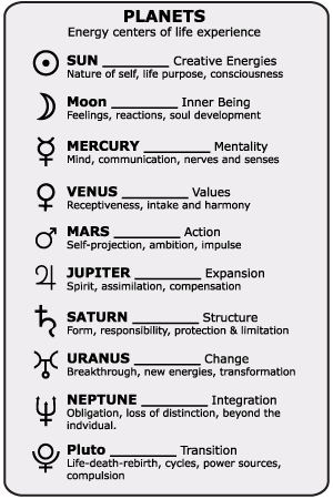 horoscopes planets meanings