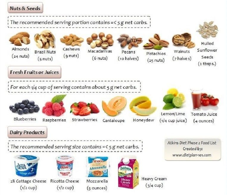 Atkins Diet Phase 2 Food List For Nuts And Seeds Fresh Fruits Or