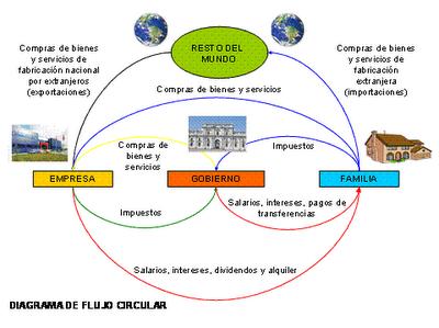 Flujo circular internacional macroeconoma pinterest flujo circular internacional ccuart Choice Image
