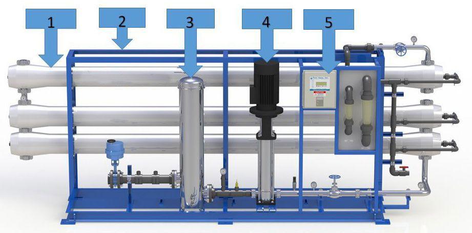 ۵ مورد از مهمترین اجزای سیستم اسمز معکوس Reverse Osmosis Water