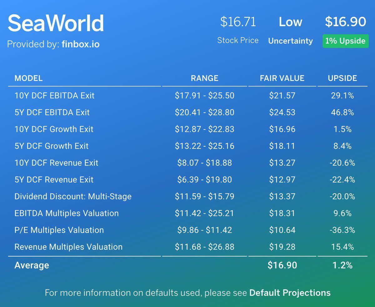 Citigroup Downgrade Seaworld Seas Cashflow Models Imply Stocks Near Fairvalue Https T Co Jvptcc88pm Https T Co Esc Fair Value Investing Value Investing
