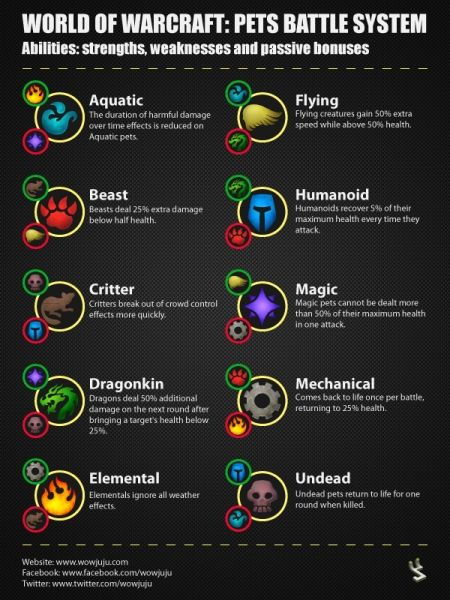 Wowjuju battle pet family chart also in world of warcraft pinterest gaming rh