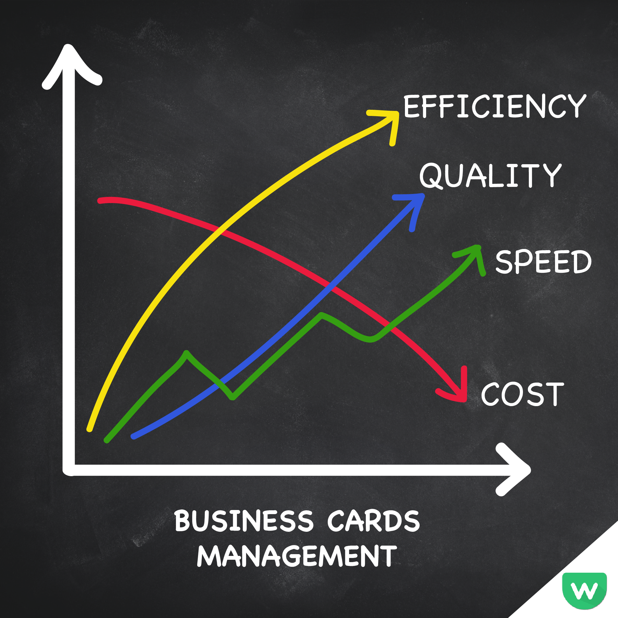 Wockito is a business cards management app, helps sales/ BD people ...