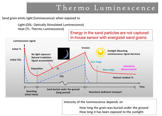 Thermoluminescence would be useful for dating