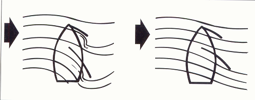 Acción del viento sobre la vela