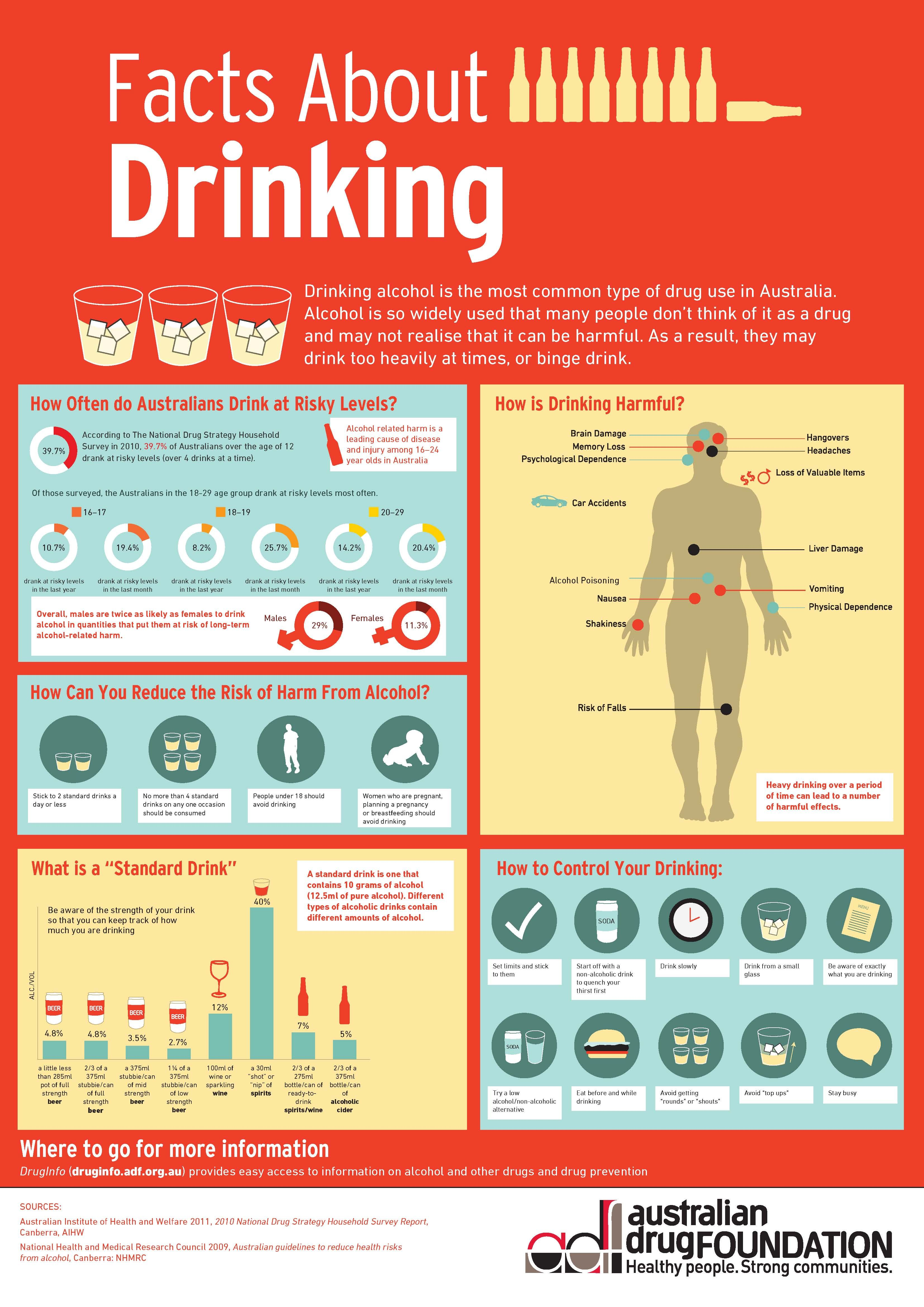 alcohol infographic - Google Search | Really great ...