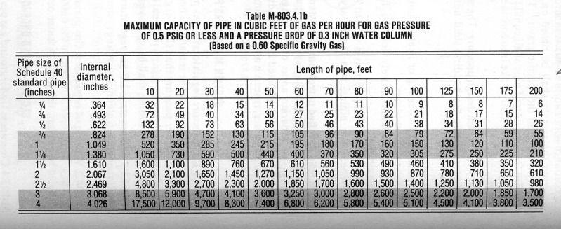Image Result For Chimney Liner Sizing Chart