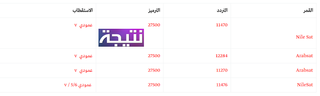 أحدث تردد قناة ام بي سي ماكس Mbc Max 2018 Bar Chart Chart Map