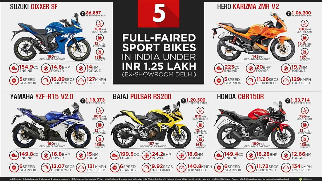 5 FullFaired Sport Bikes in India under INR 1.25 Lakhs