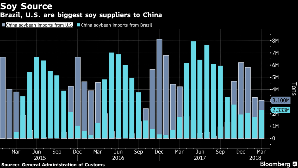 In Retaliation For U S Tariffs China Targets Soybeans Corn