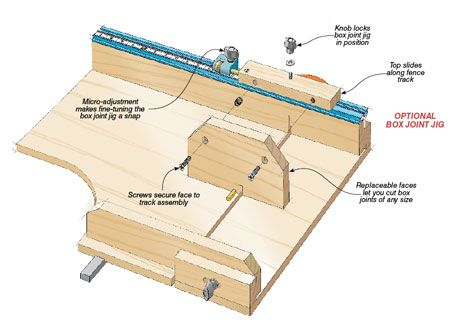 Accurate And Chip Free Crosscuts Plus A Versatile Fence Make This A Must Have Jig For Your Table Saw Table Saw Crosscut Sled Table Saw Sled Woodworking Jigs