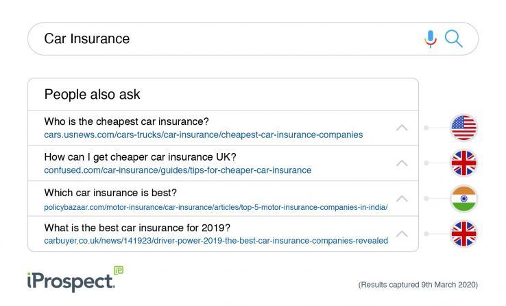 We Need To Talk About Google S People Also Ask A Finance Case Study In 2020 Life Insurance Comparison Finance Car Insurance Uk