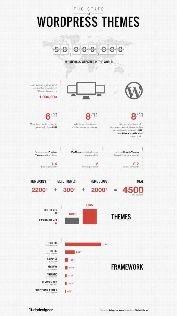 El estado de los temas de WordPress, tendencias y clasificaciones ...