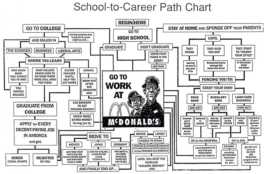 career path flow chart (via