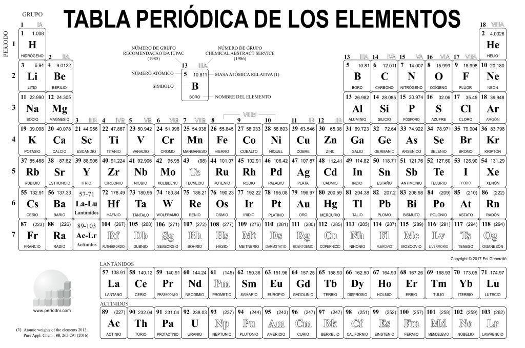 Tabla Peri Dica De Los Elementos Qu Micos Im Genes E Informaci N C3 - best of tabla periodica en blanco para rellenar online