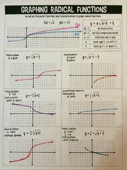 Square root & cube root equations--solving & graphing ...