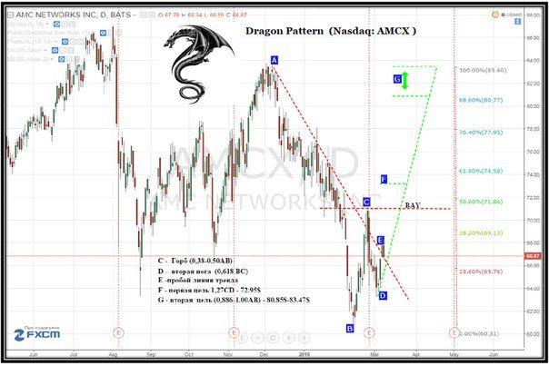 Profit Place Dragon Pattern Amc Networks Nasdaq