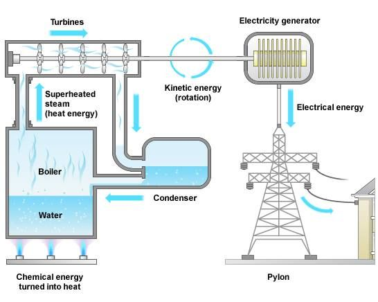 3d5c8e918aef992b90c6991d32fb1fbf - How Electricity Gets To Your Home From A Power Station