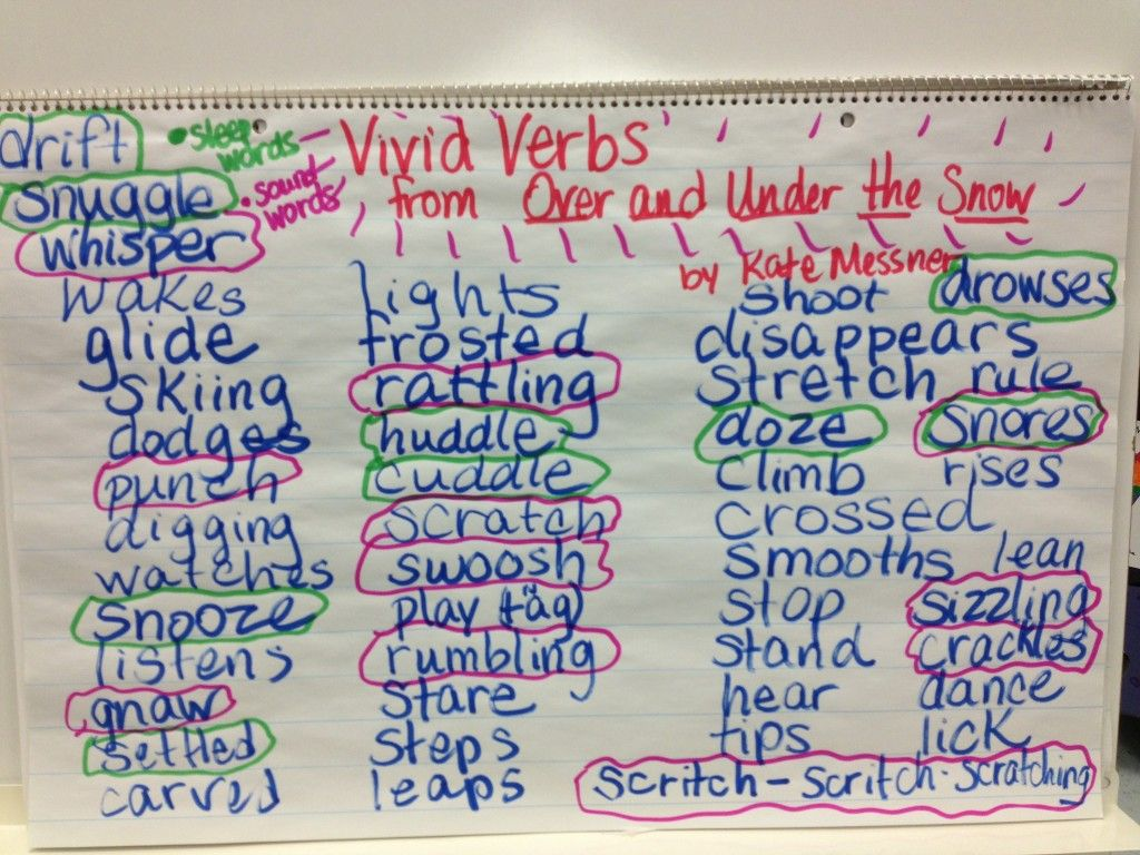 Over And Under The Snow Vivid Verbs Chart
