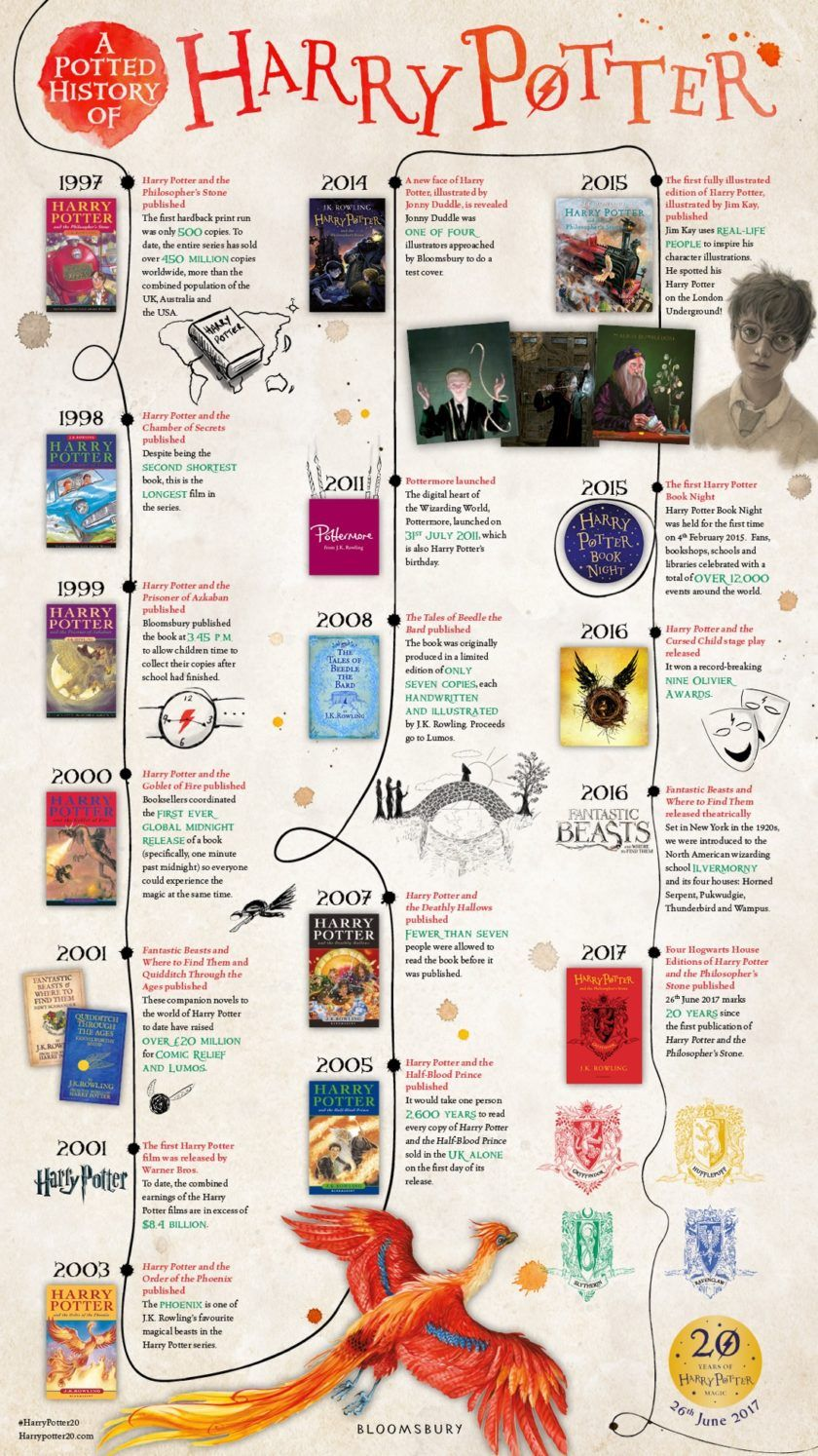 a timeline of harry potter publishing success infographic
