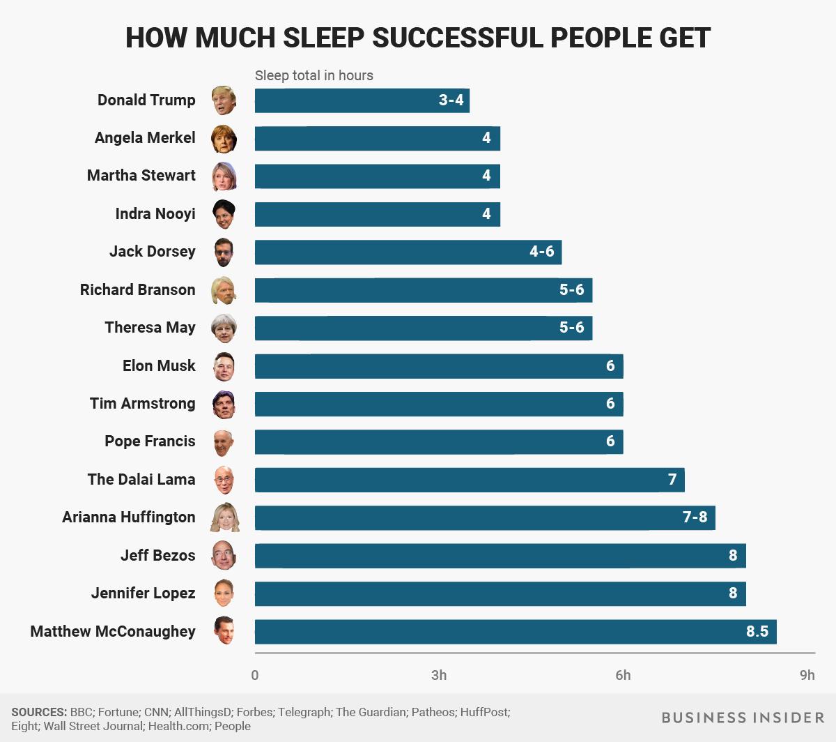 How Much Sleep Successful People Get Sleeping Too Much