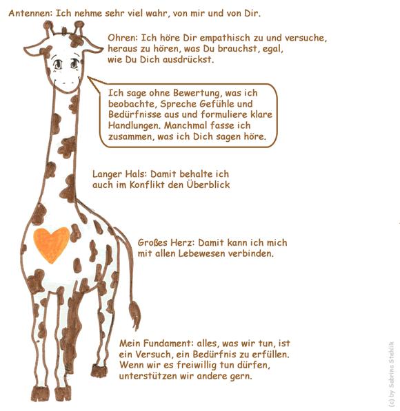 Giraffenherz Faq Gewaltfreie Kommunikation Kommunikation Kommunikation Lernen