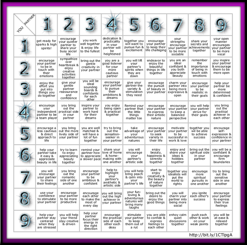 free numerology compatibility chart numerology. Black Bedroom Furniture Sets. Home Design Ideas