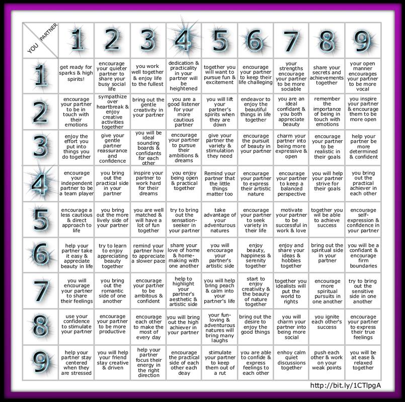 Free numerology compatibility chart numerology pinterest