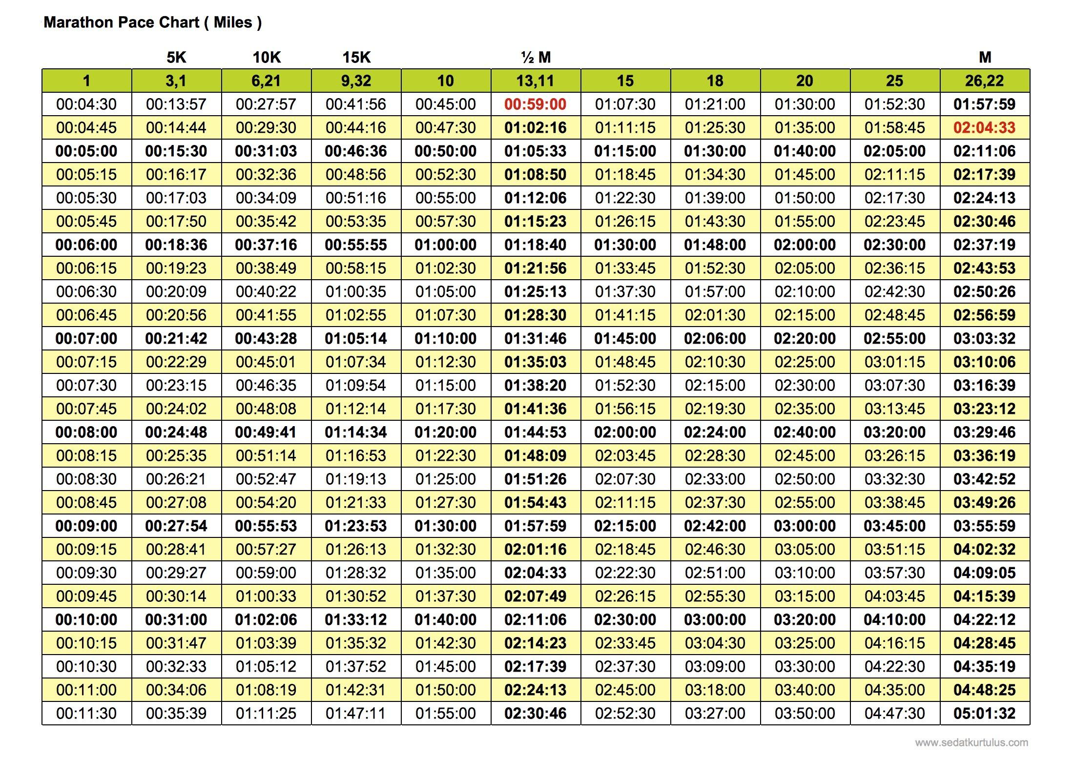 Marathon Pace Chart Miles Version Free For Print High Quality Half Marathon 5k 10k Marathon Pace Chart Half Marathon Training Schedule Half Marathons Races