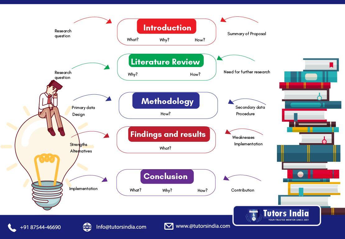Uk dissertation writing help