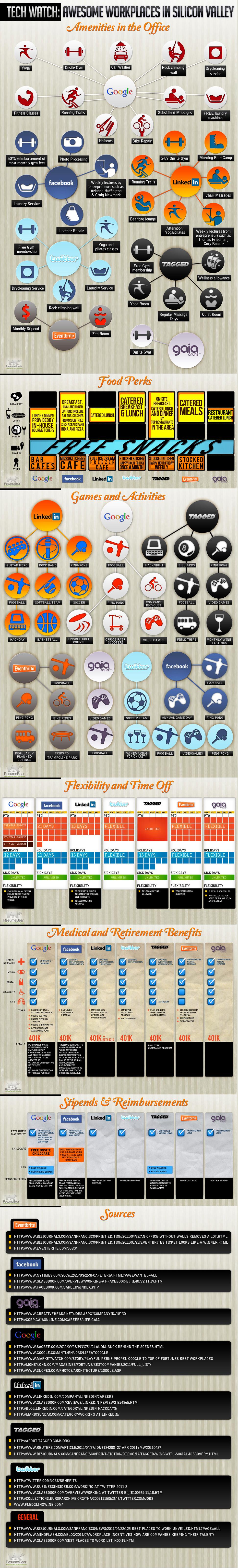 Visual - perks of working at google, facebook, twitter etc.