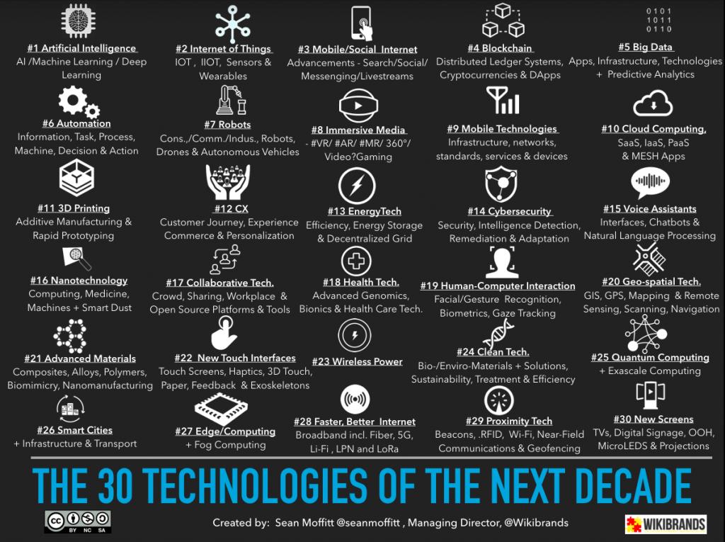 Emerging Technologies 30 Iot Emerging Technology Nanotechnology
