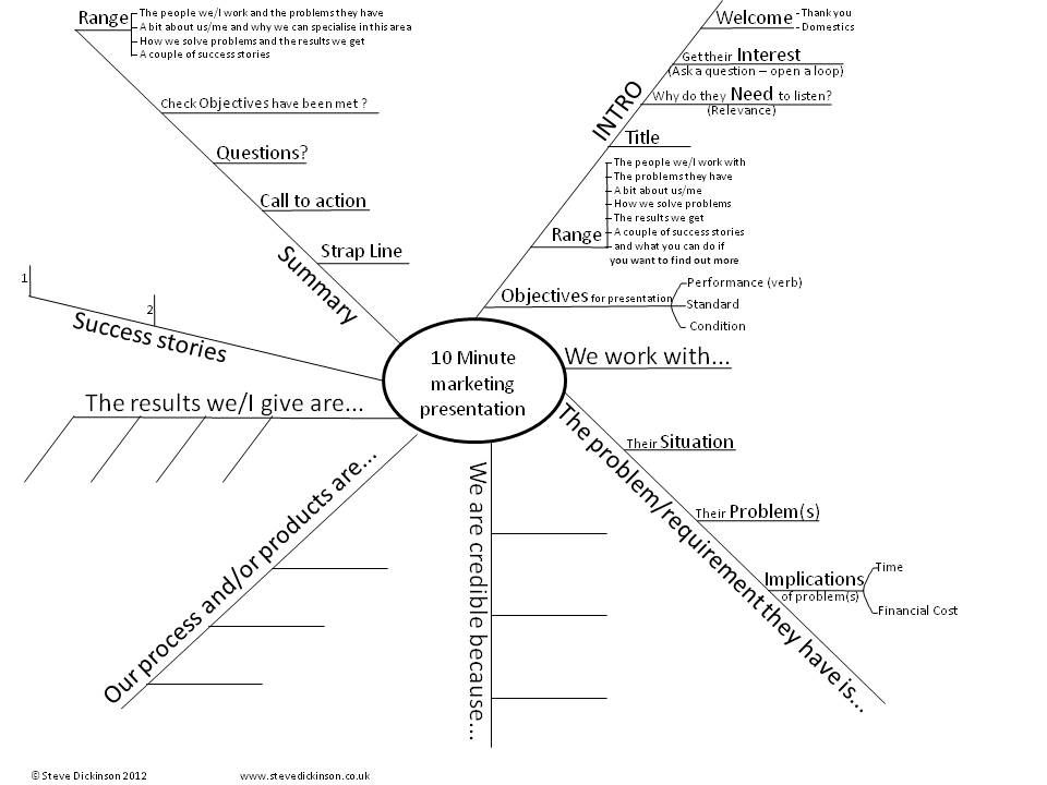 A mind map for a #marketing #presentation. Contact me for