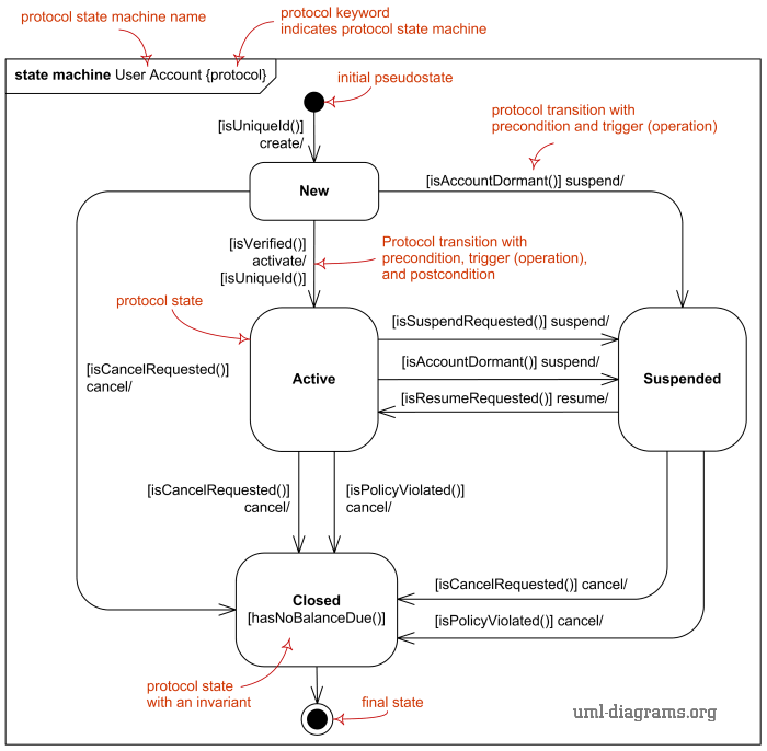 uml protocol state machine diagram overview major elements rh pinterest com