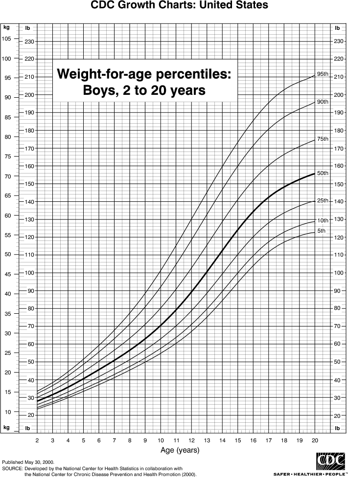 Weight Charts For Boys  Natural Remedies Articles  Research