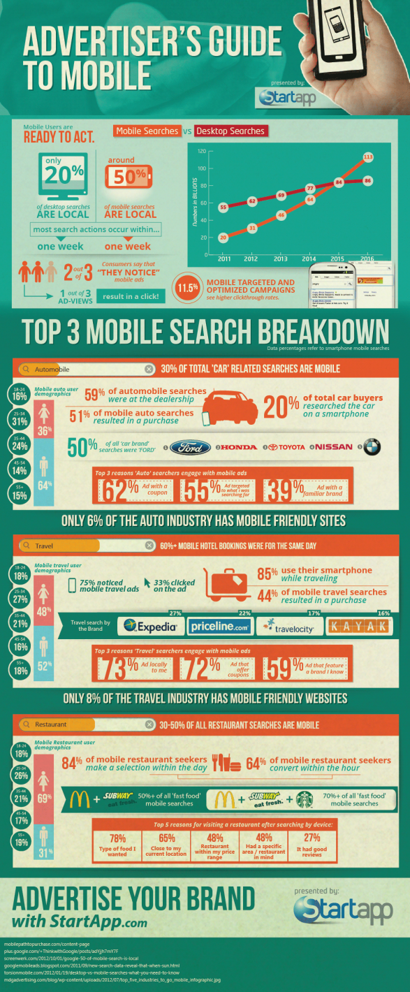 Advertiser Guide to Mobile #infographic #Marketing #Infographics