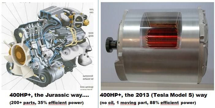 Comparing motors ice vs ev the difference in size is for Very small electric motors